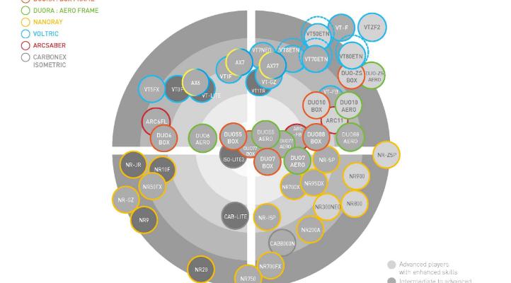 Biểu đồ vợt Yonex